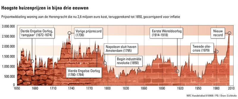 herengracht index