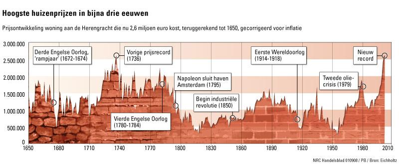 herengracht index